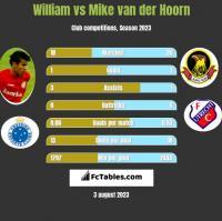 William vs Mike van der Hoorn h2h player stats