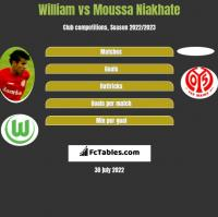 William vs Moussa Niakhate h2h player stats