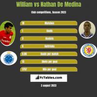 William vs Nathan De Medina h2h player stats