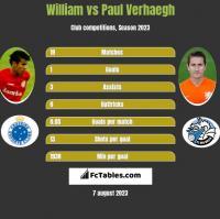 William vs Paul Verhaegh h2h player stats