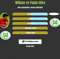 William vs Paulo Silva h2h player stats