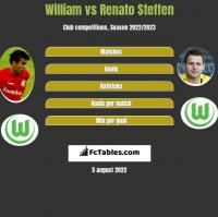 William vs Renato Steffen h2h player stats