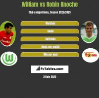 William vs Robin Knoche h2h player stats