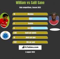 William vs Salif Sane h2h player stats