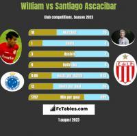 William vs Santiago Ascacibar h2h player stats