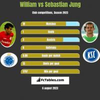 William vs Sebastian Jung h2h player stats