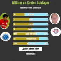 William vs Xavier Schlager h2h player stats