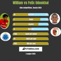 William vs Felix Uduokhai h2h player stats