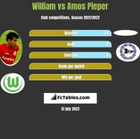 William vs Amos Pieper h2h player stats