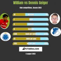 William vs Dennis Geiger h2h player stats