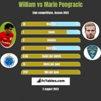 William vs Marin Pongracic h2h player stats