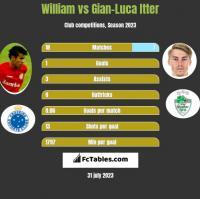 William vs Gian-Luca Itter h2h player stats
