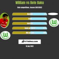 William vs Bote Baku h2h player stats