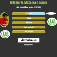 William vs Maxence Lacroix h2h player stats