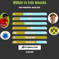 William vs Felix Nmecha h2h player stats