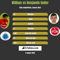 William vs Benjamin Goller h2h player stats