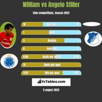 William vs Angelo Stiller h2h player stats
