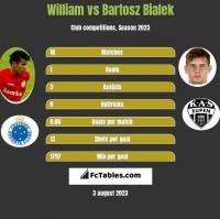 William vs Bartosz Bialek h2h player stats