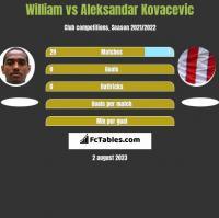 William vs Aleksandar Kovacevic h2h player stats