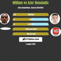 William vs Azer Busuladic h2h player stats