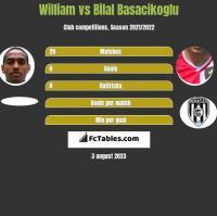 William vs Bilal Basacikoglu h2h player stats