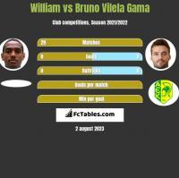 William vs Bruno Vilela Gama h2h player stats
