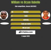 William vs Bryan Rabello h2h player stats