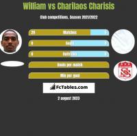 William vs Charilaos Charisis h2h player stats