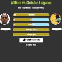 William vs Christos Lisgaras h2h player stats