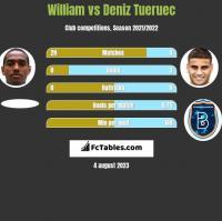 William vs Deniz Tueruec h2h player stats