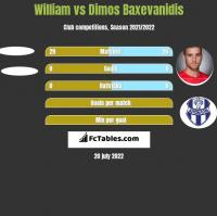 William vs Dimos Baxevanidis h2h player stats