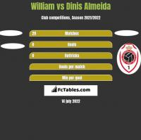 William vs Dinis Almeida h2h player stats