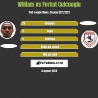 William vs Ferhat Culcuoglu h2h player stats