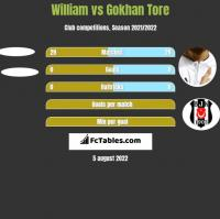 William vs Gokhan Tore h2h player stats