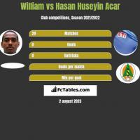 William vs Hasan Huseyin Acar h2h player stats