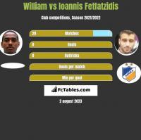 William vs Ioannis Fetfatzidis h2h player stats