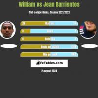 William vs Jean Barrientos h2h player stats