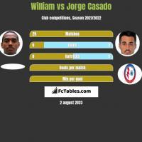 William vs Jorge Casado h2h player stats