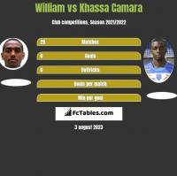 William vs Khassa Camara h2h player stats