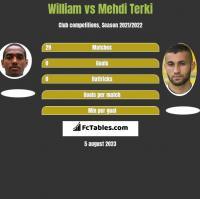William vs Mehdi Terki h2h player stats