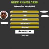 William vs Metin Yuksel h2h player stats