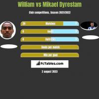 William vs Mikael Dyrestam h2h player stats