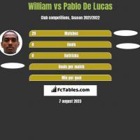 William vs Pablo De Lucas h2h player stats