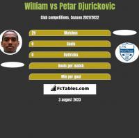 William vs Petar Djurickovic h2h player stats