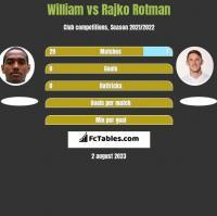 William vs Rajko Rotman h2h player stats