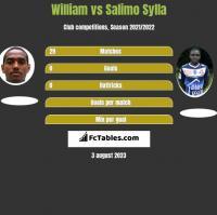 William vs Salimo Sylla h2h player stats