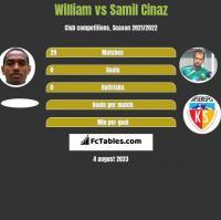 William vs Samil Cinaz h2h player stats