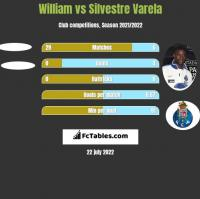 William vs Silvestre Varela h2h player stats