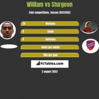 William vs Sturgeon h2h player stats