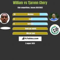 William vs Tjaronn Chery h2h player stats